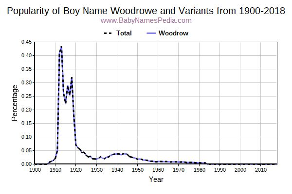 Variant Popularity Trend  for Woodrowe  from 1900 to 2016