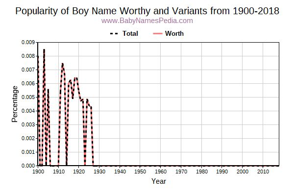 Variant Popularity Trend  for Worthy  from 1900 to 2016