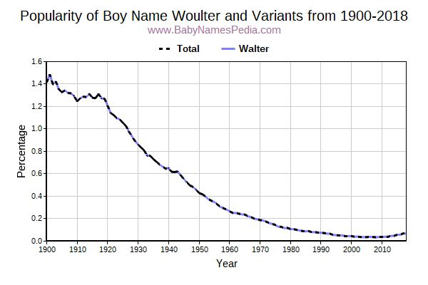 Variant Popularity Trend  for Woulter  from 1900 to 2016