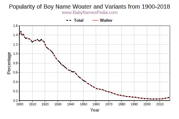 Variant Popularity Trend  for Wouter  from 1900 to 2016
