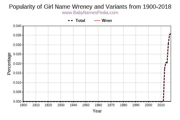 Variant Popularity Trend  for Wreney  from 1900 to 2015