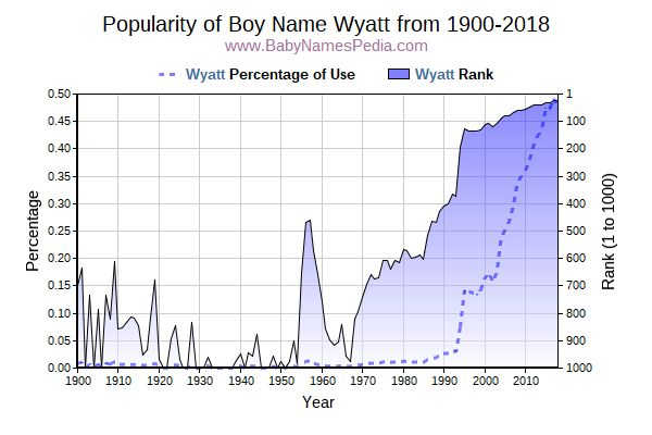 Popularity Trend  for Wyatt  from 1900 to 2018
