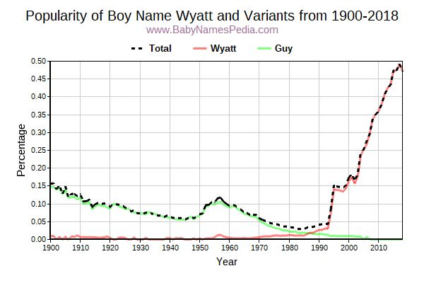 Variant Popularity Trend  for Wyatt  from 1900 to 2018
