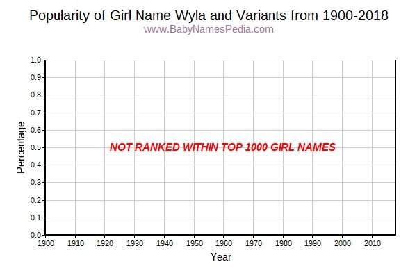 Variant Popularity Trend  for Wyla  from 1900 to 2015