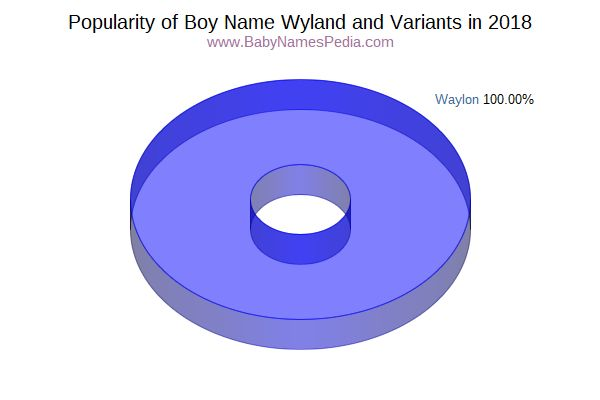 Variant Popularity Chart  for Wyland  in 2016