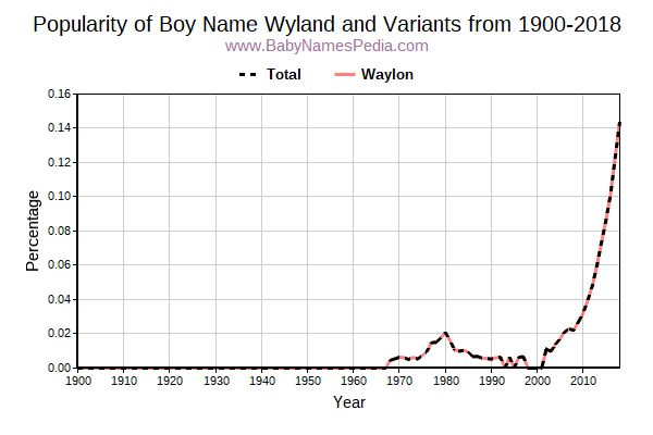 Variant Popularity Trend  for Wyland  from 1900 to 2016