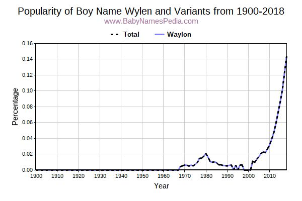 Variant Popularity Trend  for Wylen  from 1900 to 2016