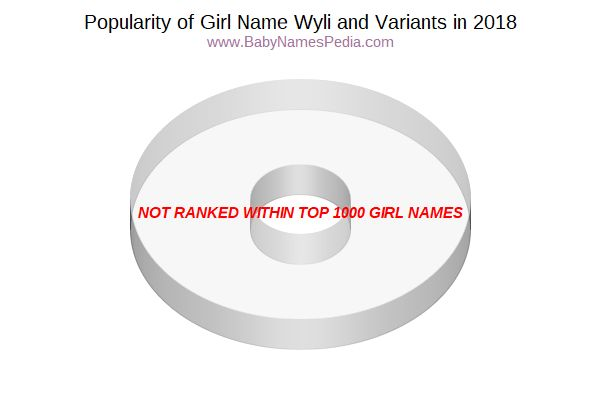 Variant Popularity Chart  for Wyli  in 2017