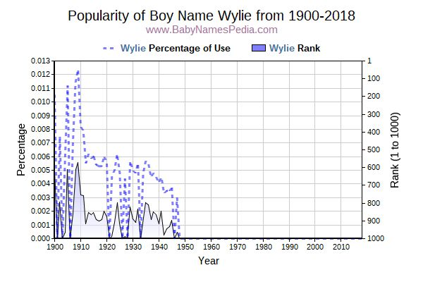 Popularity Trend  for Wylie  from 1900 to 2018