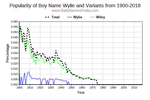 Variant Popularity Trend  for Wylie  from 1900 to 2017