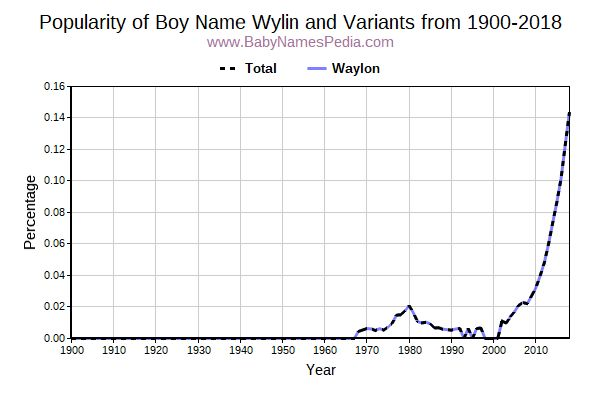 Variant Popularity Trend  for Wylin  from 1900 to 2015