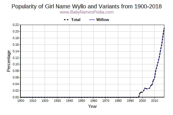 Variant Popularity Trend  for Wyllo  from 1900 to 2017