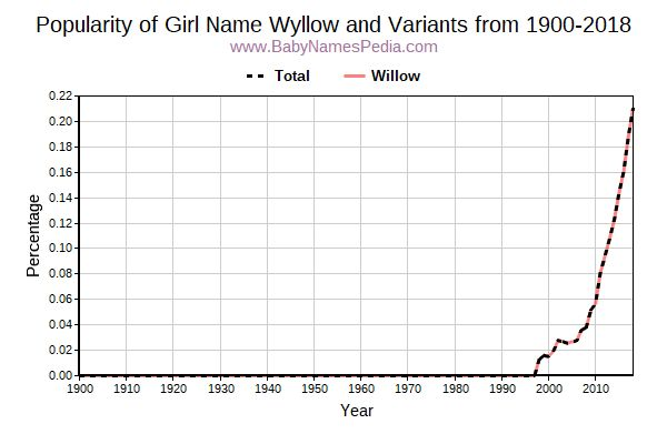 Variant Popularity Trend  for Wyllow  from 1900 to 2017
