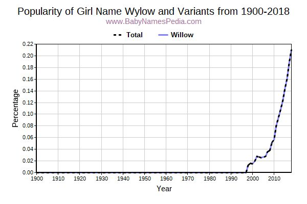 Variant Popularity Trend  for Wylow  from 1900 to 2017