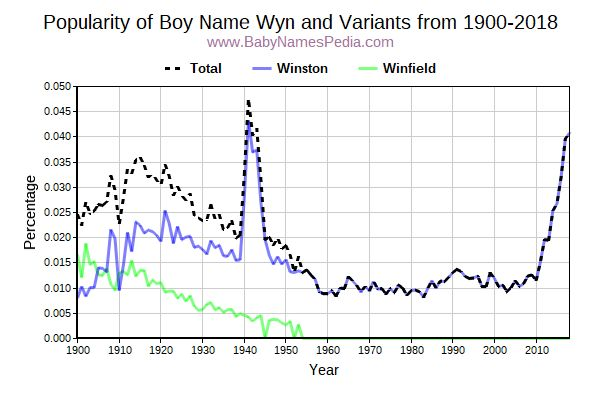 Variant Popularity Trend  for Wyn  from 1900 to 2017