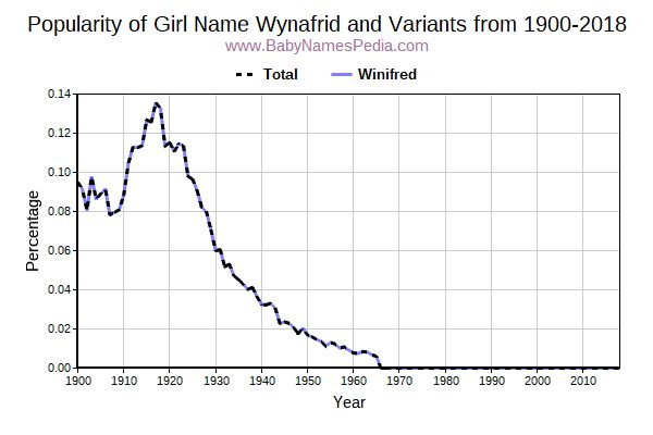 Variant Popularity Trend  for Wynafrid  from 1900 to 2017