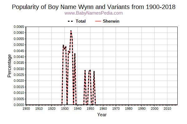Variant Popularity Trend  for Wynn  from 1900 to 2018