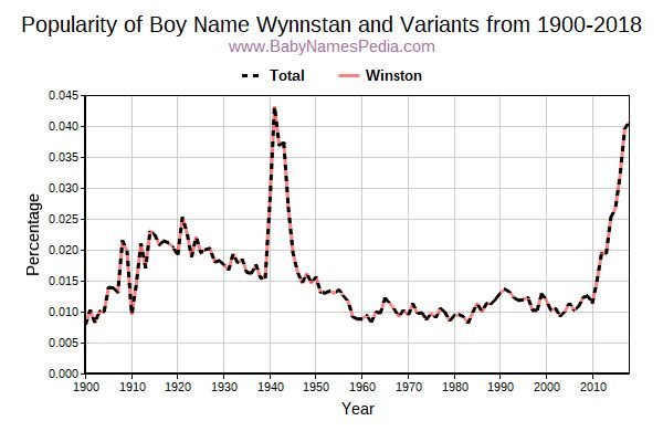 Variant Popularity Trend  for Wynnstan  from 1900 to 2018