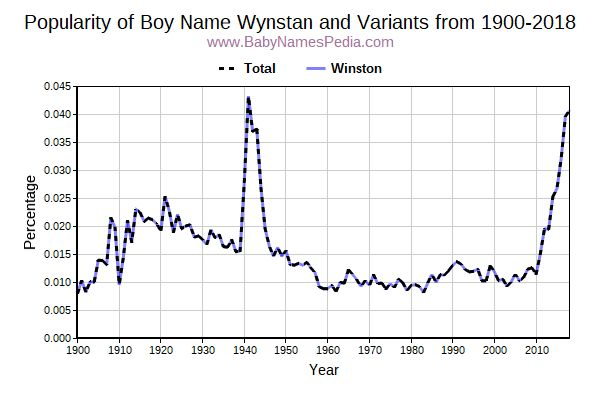 Variant Popularity Trend  for Wynstan  from 1900 to 2018