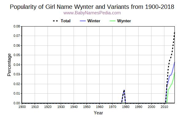 Variant Popularity Trend  for Wynter  from 1900 to 2016