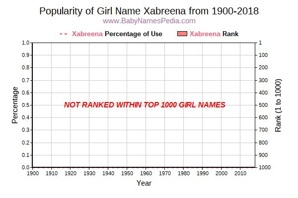 Popularity Trend  for Xabreena  from 1900 to 2016