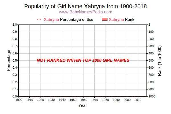 Popularity Trend  for Xabryna  from 1900 to 2016