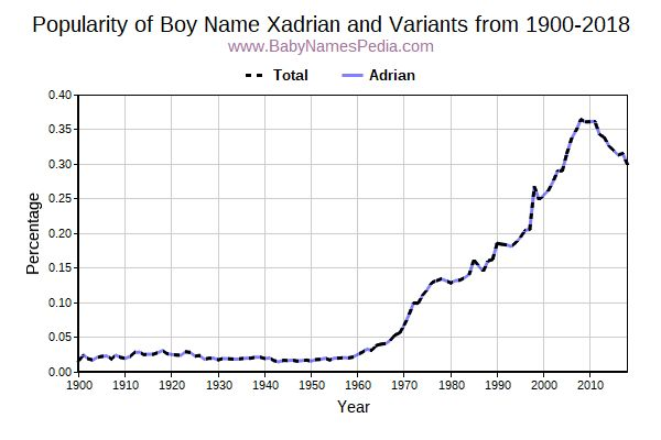 Variant Popularity Trend  for Xadrian  from 1900 to 2018