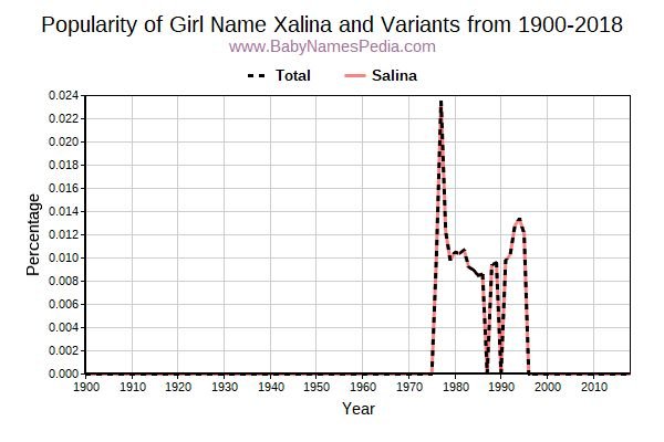 Variant Popularity Trend  for Xalina  from 1900 to 2017