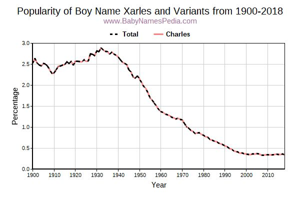 Variant Popularity Trend  for Xarles  from 1900 to 2016
