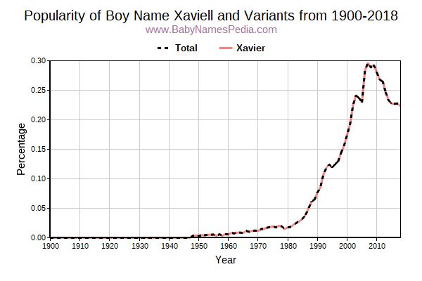Variant Popularity Trend  for Xaviell  from 1900 to 2015