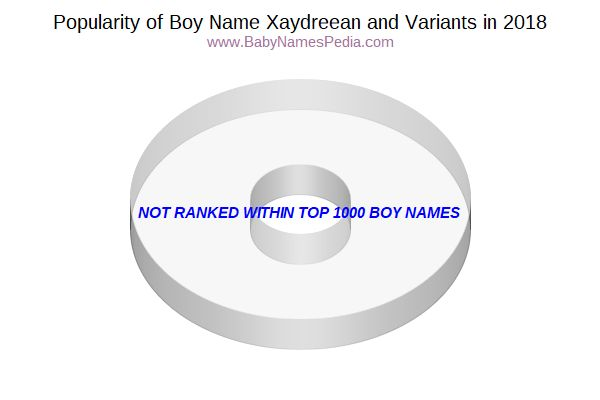 Variant Popularity Chart  for Xaydreean  in 2015