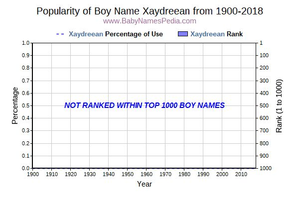 Popularity Trend  for Xaydreean  from 1900 to 2015