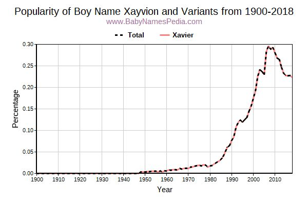 Variant Popularity Trend  for Xayvion  from 1900 to 2015