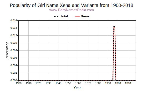Variant Popularity Trend  for Xena  from 1900 to 2016