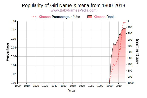 Popularity Trend  for Ximena  from 1900 to 2015