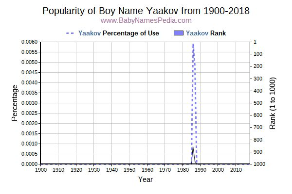 Popularity Trend  for Yaakov  from 1900 to 2016