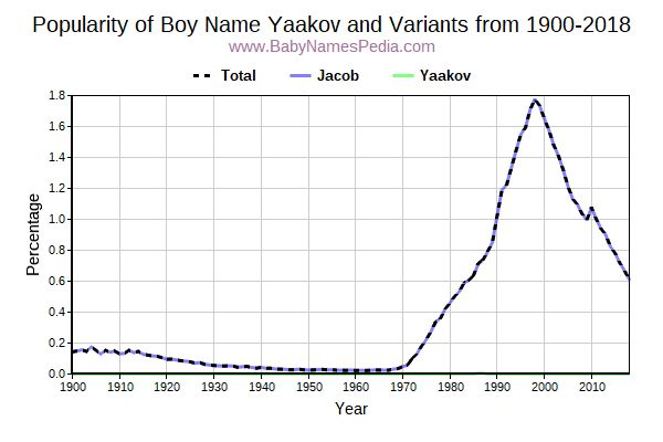 Variant Popularity Trend  for Yaakov  from 1900 to 2016