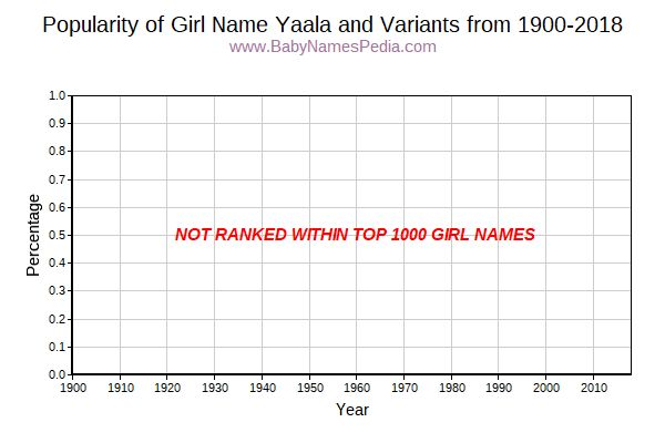 Variant Popularity Trend  for Yaala  from 1900 to 2015
