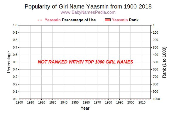 Popularity Trend  for Yaasmin  from 1900 to 2015