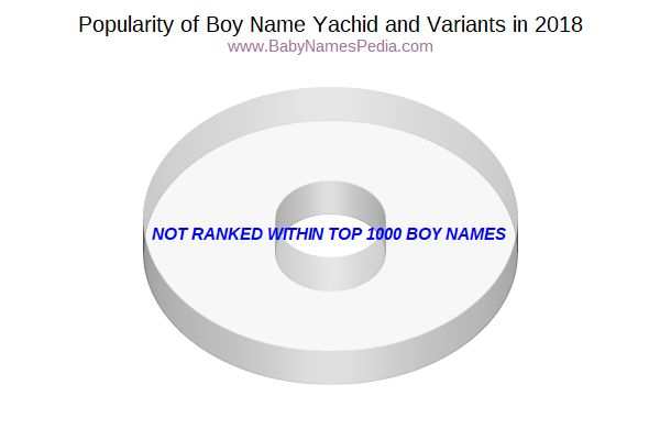 Variant Popularity Chart  for Yachid  in 2015