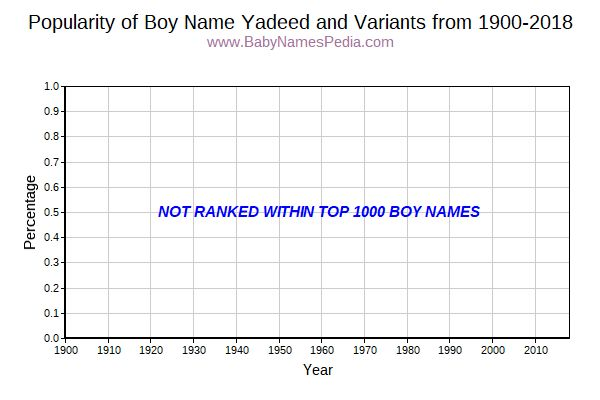 Variant Popularity Trend  for Yadeed  from 1900 to 2015