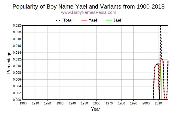 Variant Popularity Trend  for Yael  from 1900 to 2017