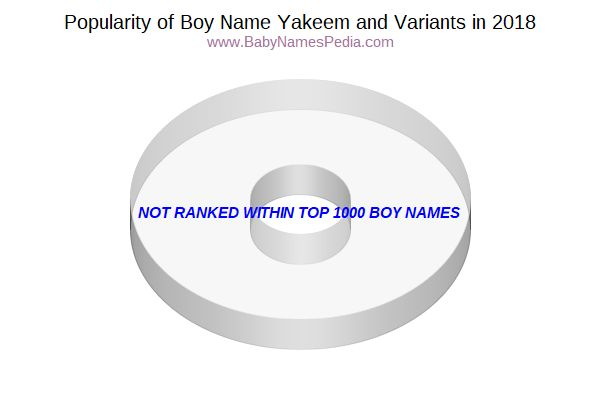 Variant Popularity Chart  for Yakeem  in 2018