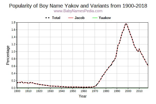 Variant Popularity Trend  for Yakov  from 1900 to 2016