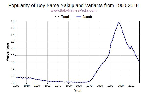 Variant Popularity Trend  for Yakup  from 1900 to 2015