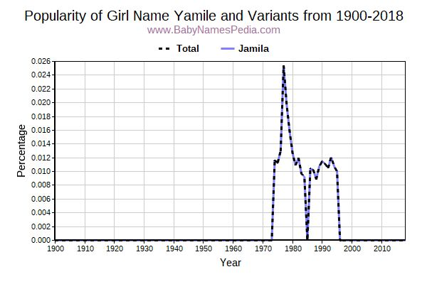 Variant Popularity Trend  for Yamile  from 1900 to 2016