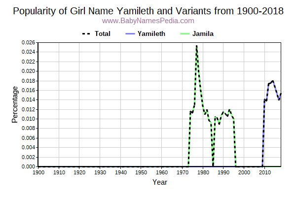 Variant Popularity Trend  for Yamileth  from 1900 to 2016