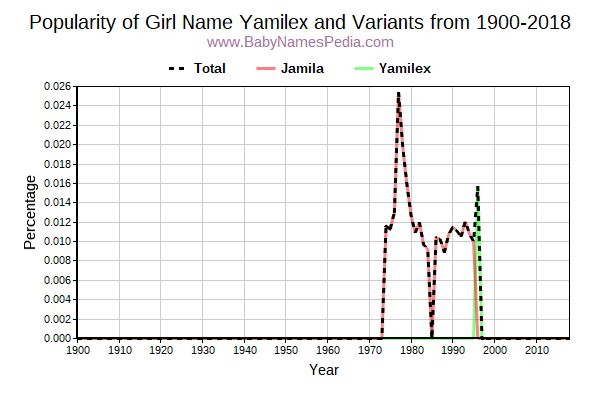 Variant Popularity Trend  for Yamilex  from 1900 to 2016