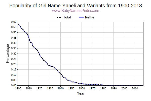 Variant Popularity Trend  for Yaneli  from 1900 to 2016