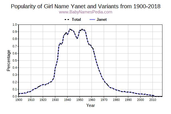 Variant Popularity Trend  for Yanet  from 1900 to 2016